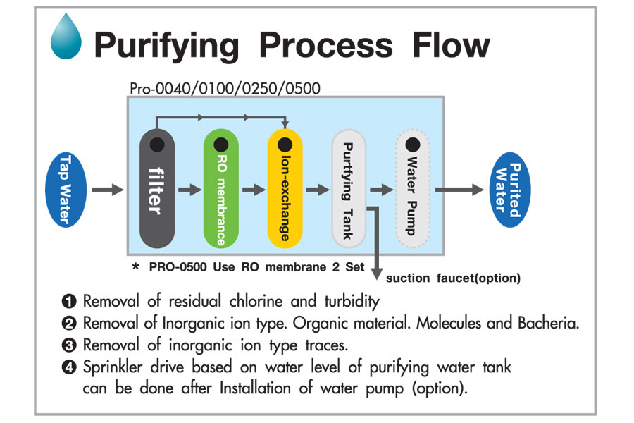 deionized water definition